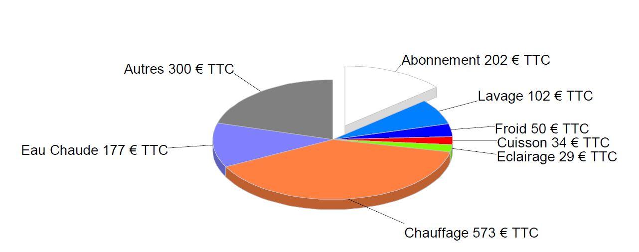Bulle immobili re consulter le sujet interet cononique du bbc rt 2005 - Estimation consommation electrique edf ...